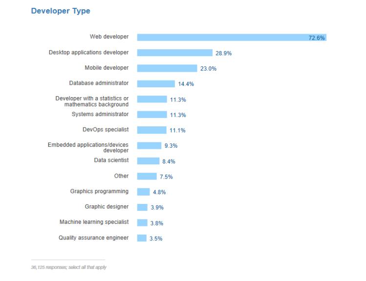 so survey 2017 developer type