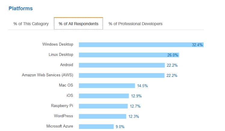 stackoverflow developer survey 2017